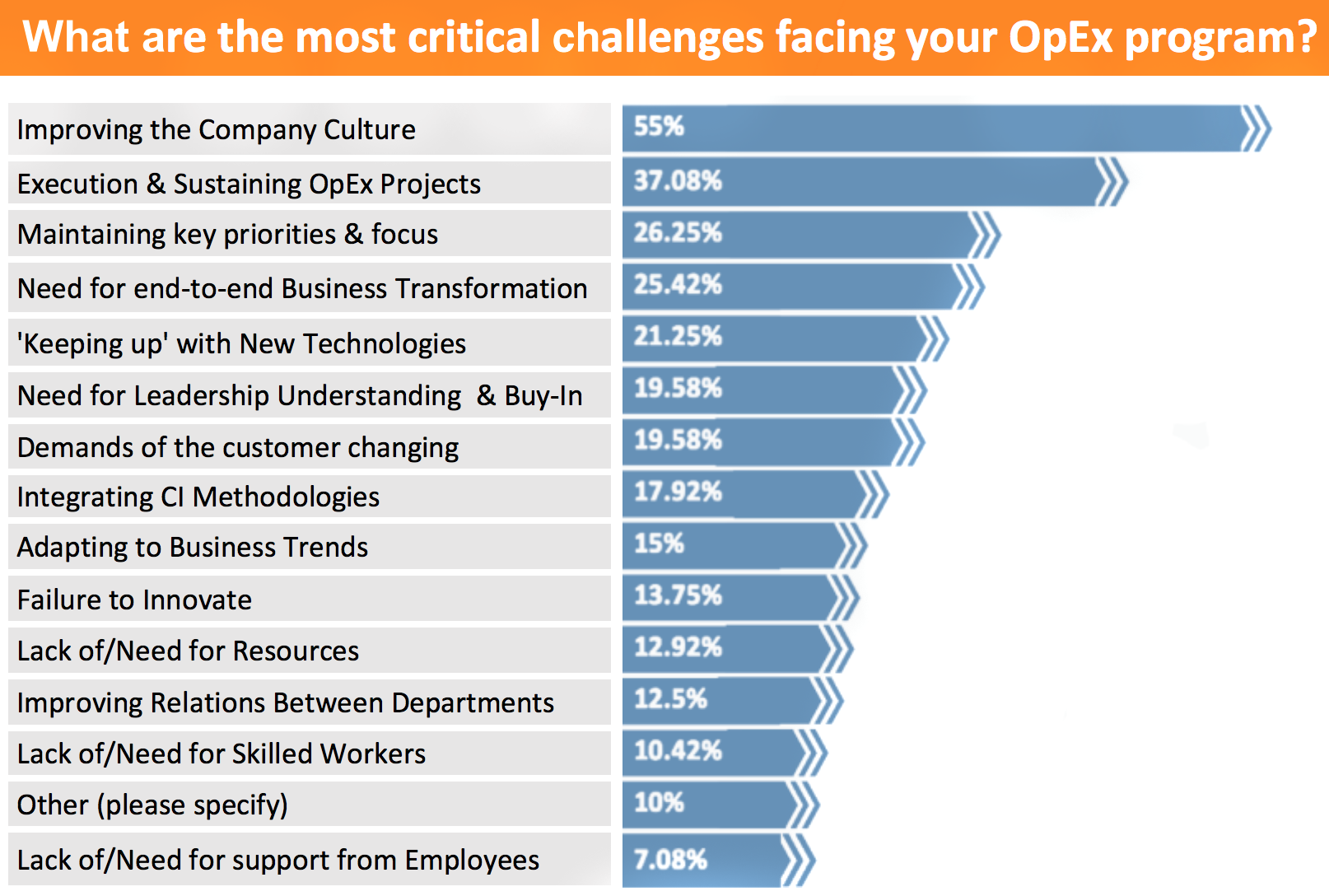 Culture Transformation challenges in Operational Excellence