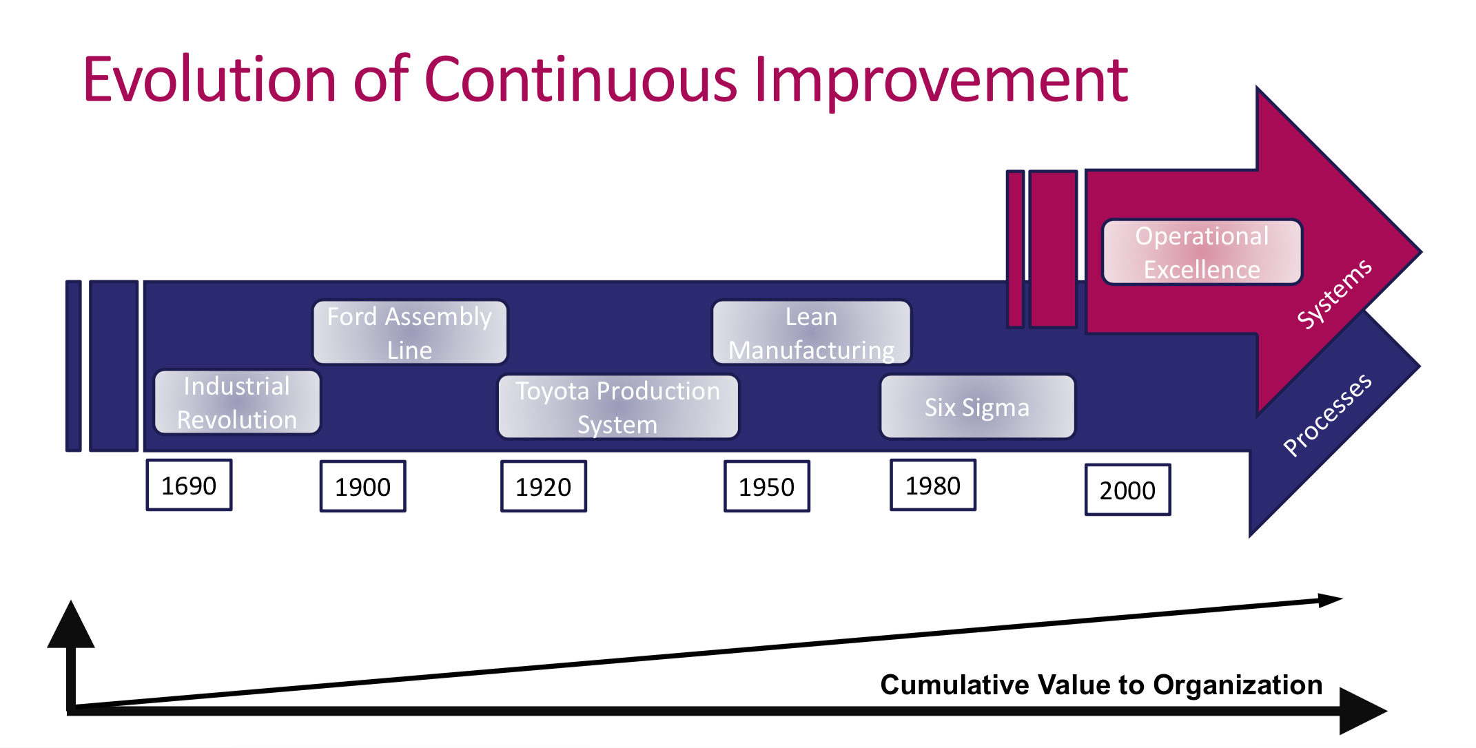 "Lean and Operational Excellence Progression: ""A State of Readiness"""
