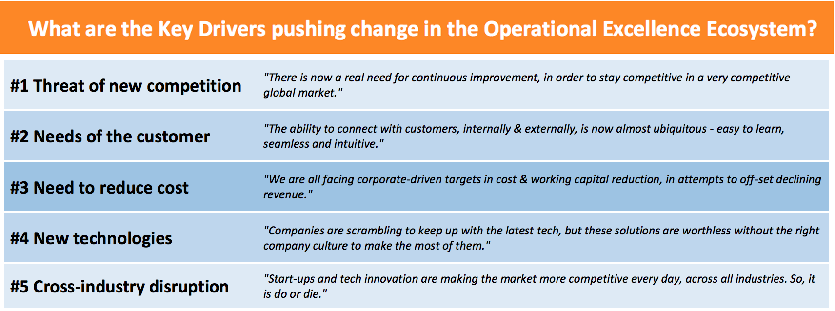 Key Drivers of Change in Operational Excellence methodologies