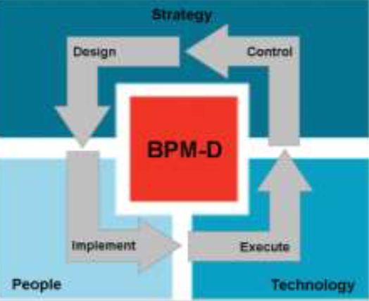 Digital Transformation and Operational Excellence