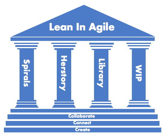 Lean In Agile cta image