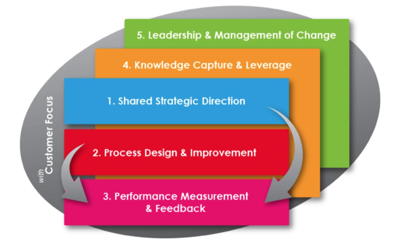 Governing Framework