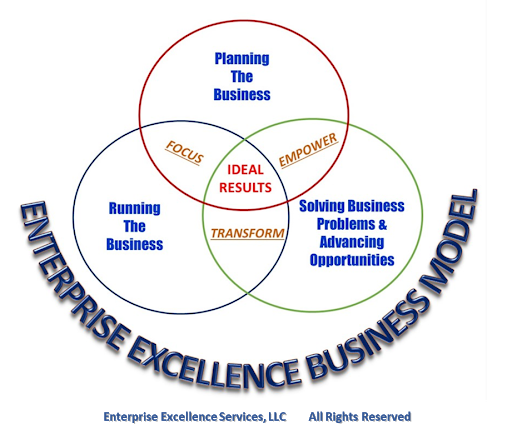 Linking Operational Excellence, Business Transformation & Cultural Change into a Sustainable Business Model