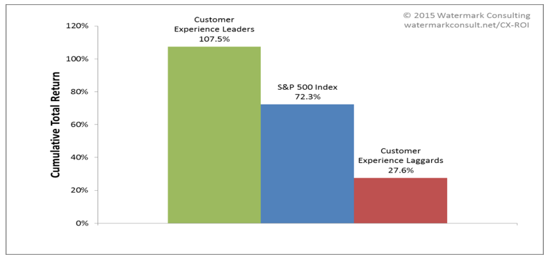 Customer-Driven Business Transformation - Measure Performance