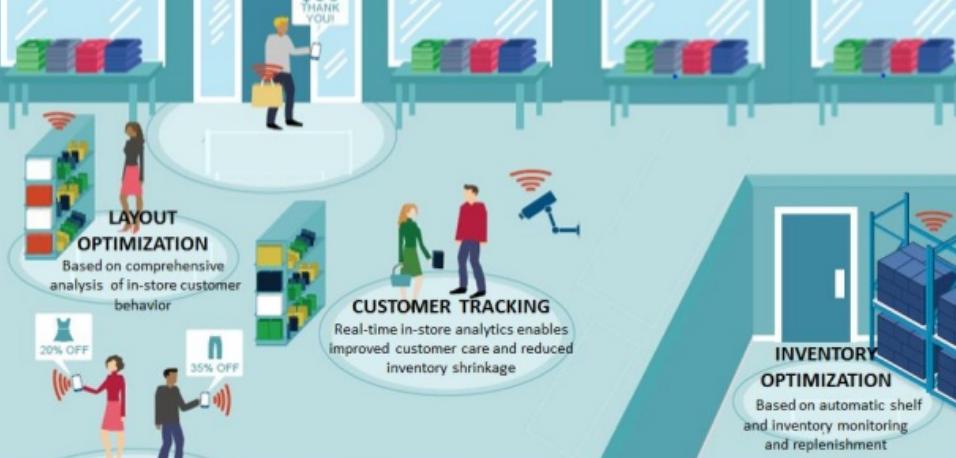 Customer-Driven Business Transformation