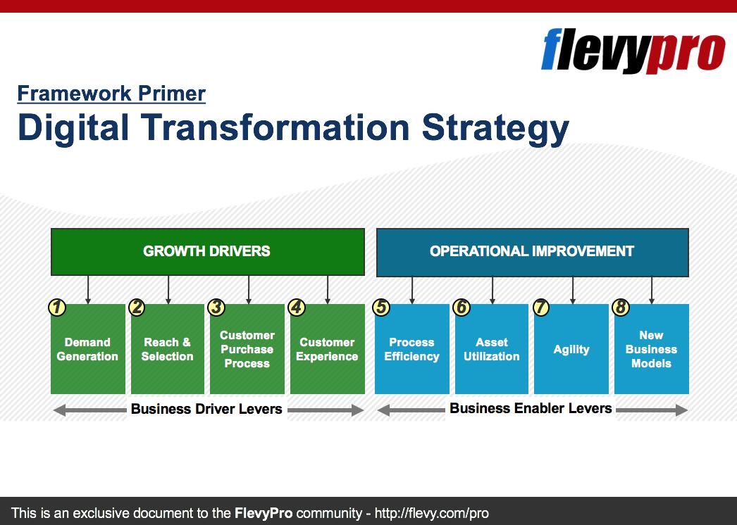 Framework Primer: Digital Transformation Strategy