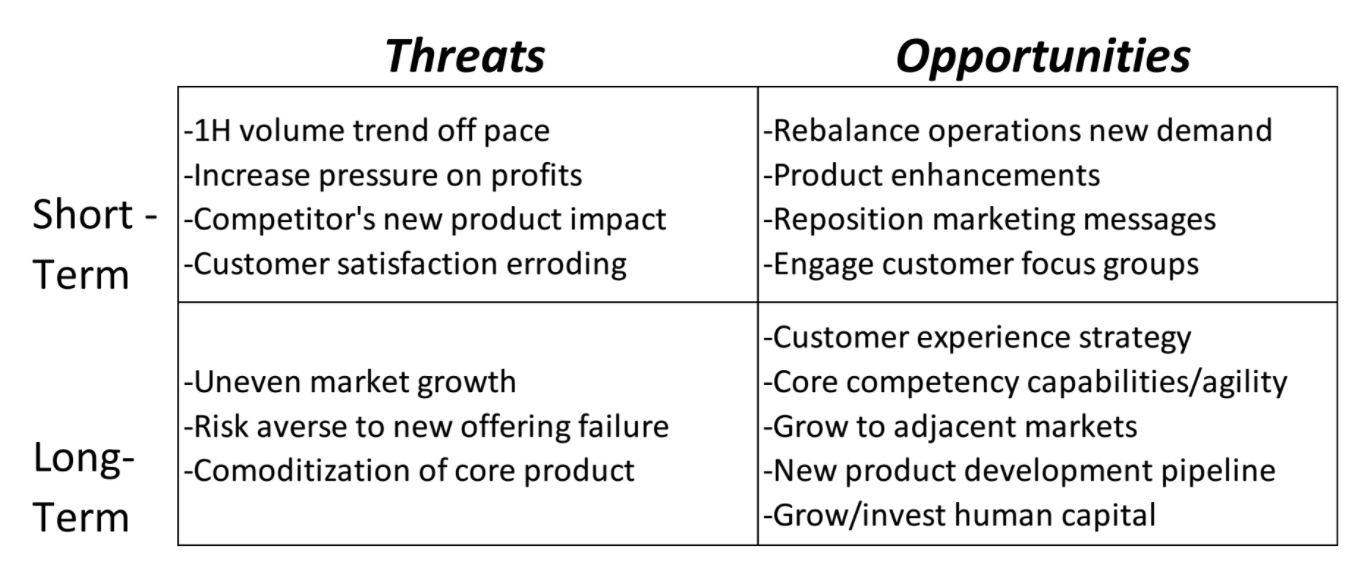 Change management: Example of a threat Opportunity matrix diagram