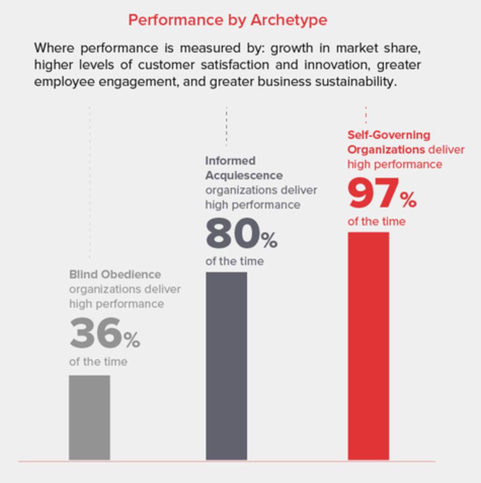 The impact of a Value-lead Lean Company Culture, compared