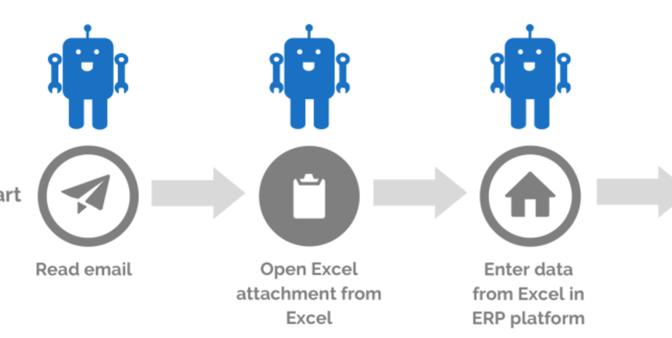 An Example of Robotic Process Automation