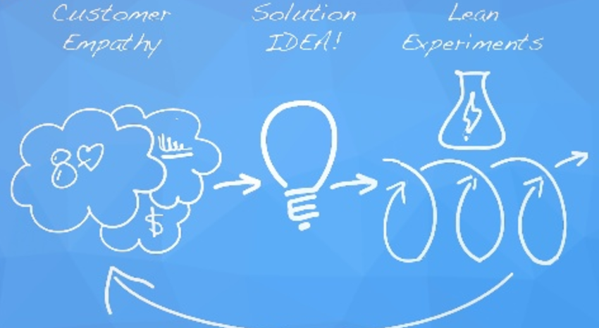 Leveraging Lean Principles for Market Growth