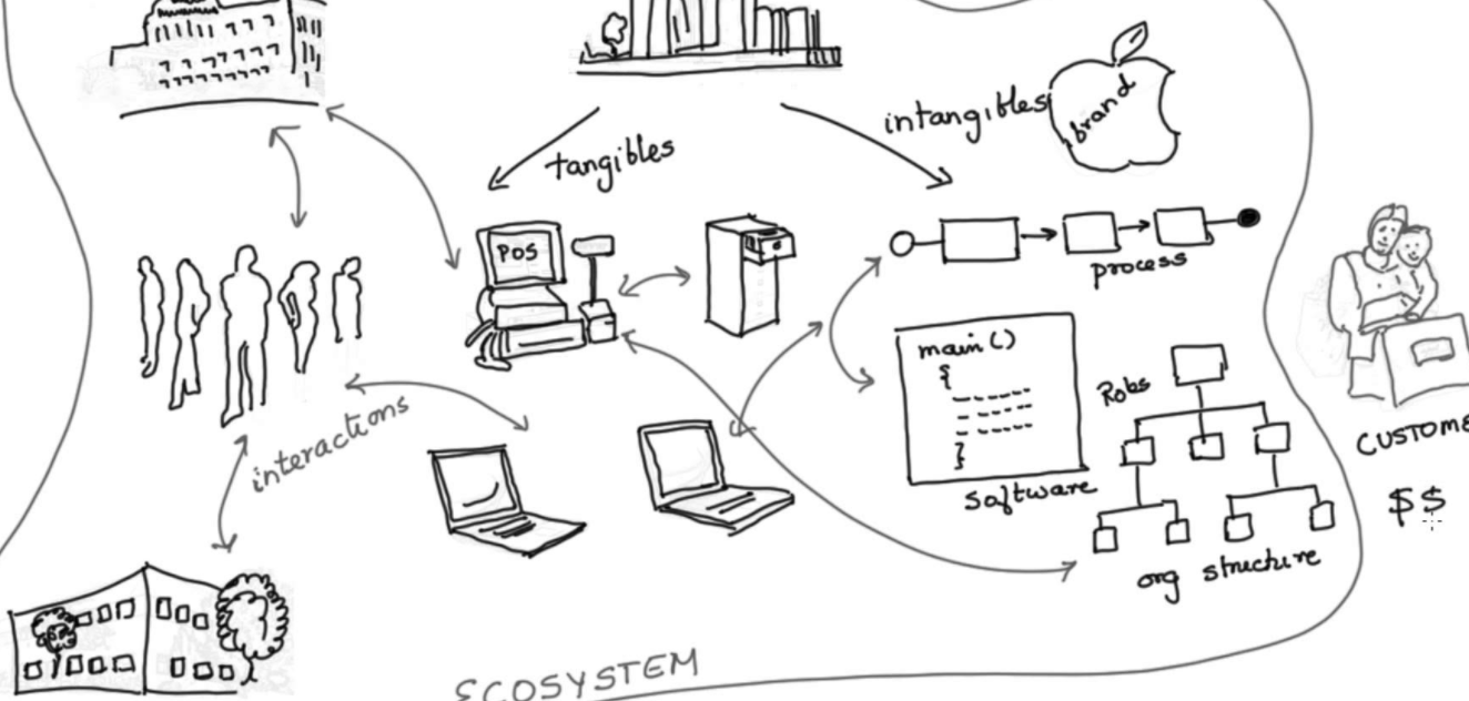 Linking Your Core Business Processes with Process Architecture and Strategy