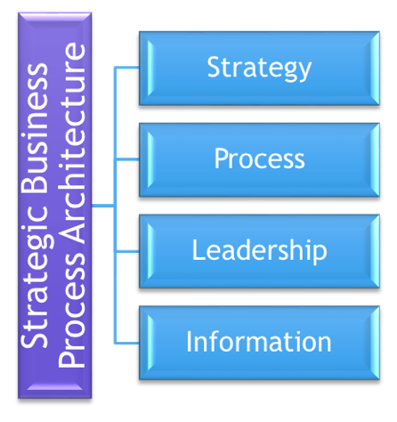 Strategy Execution: Business Process Architecture (SBPA) Meta Models