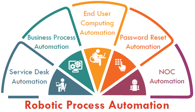 A few typical examples of how Robotic Process Automation can be used in every day business processes