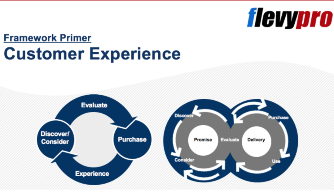 Customer Experience Resources, Examples and Case Studies
