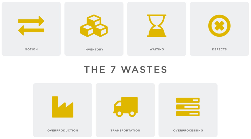 The 7 wastes of lean - Lean definitions