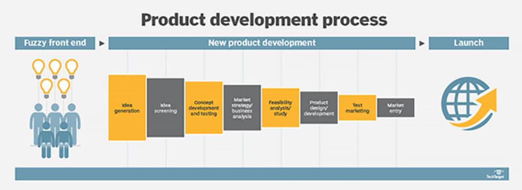 Lean Product Development