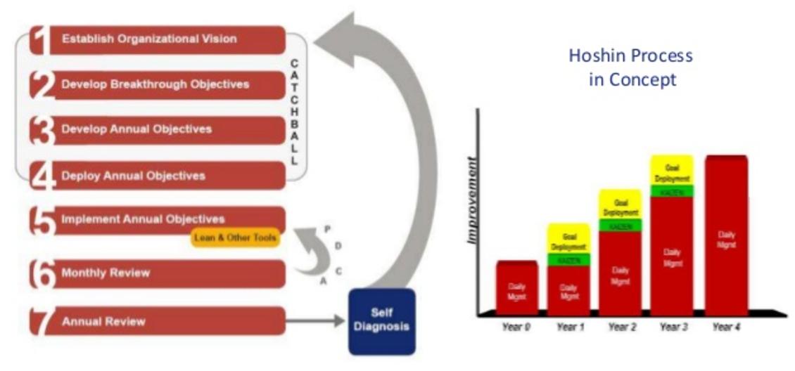 The Hoshin Planning Process, Hoshin Kanri