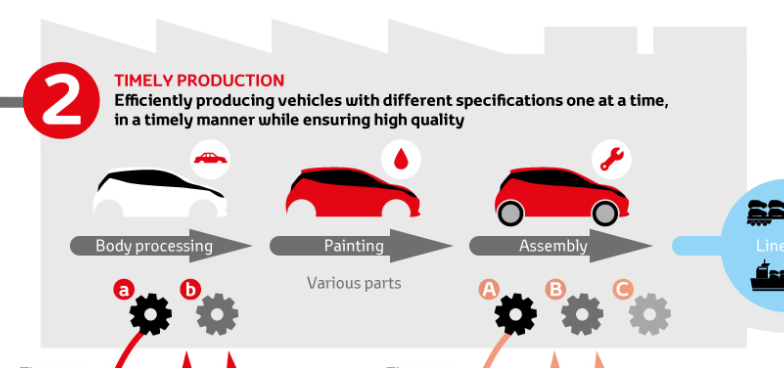 Toyota Production System Principles; Operational Excellence Definitions