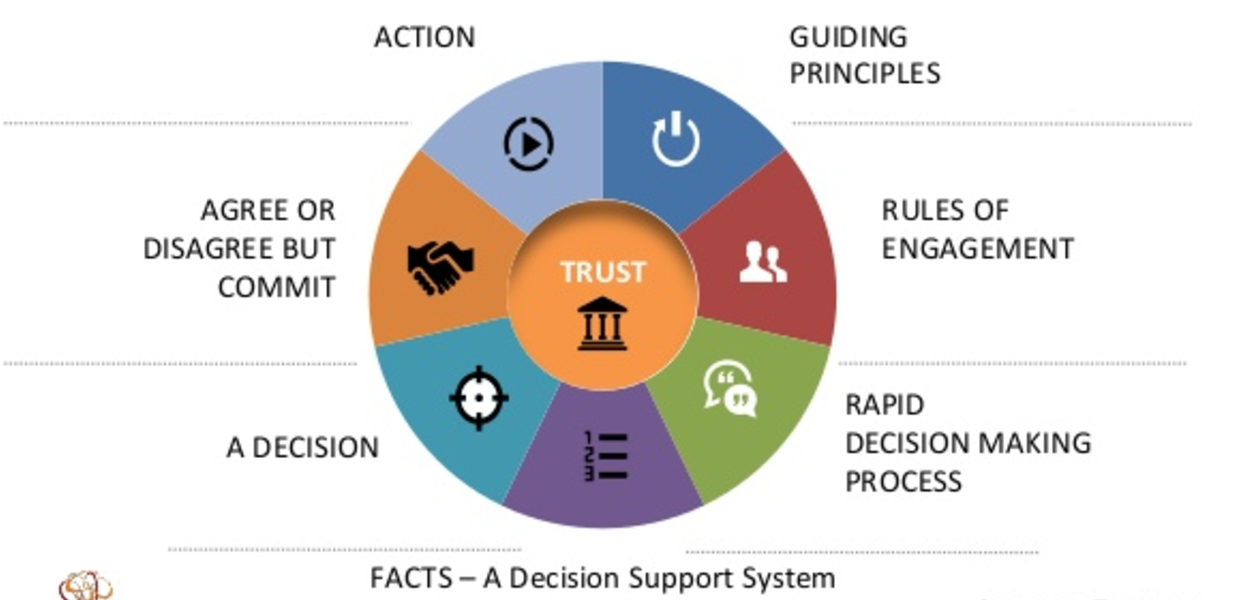 Operational Excellence Decision Making Principles