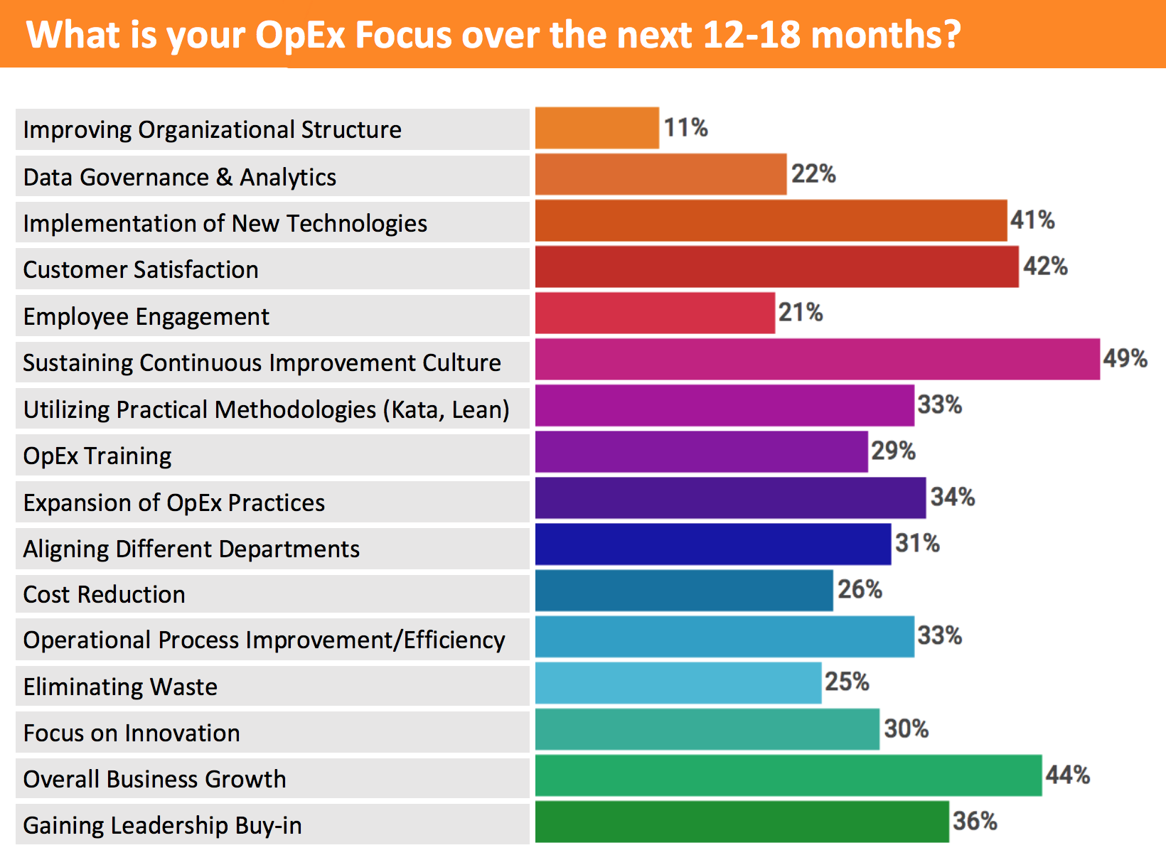 Improving OpEx Culture in Business