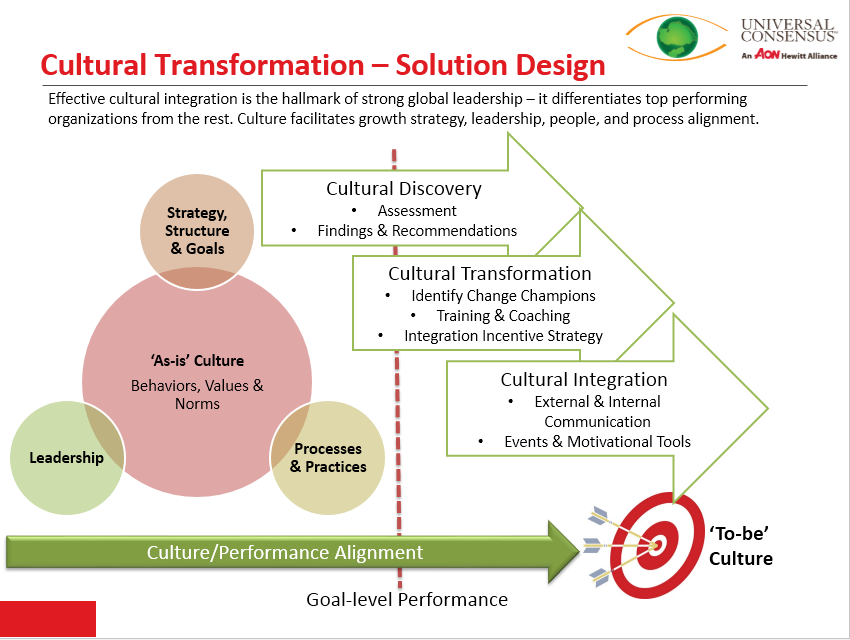 culture-transformation
