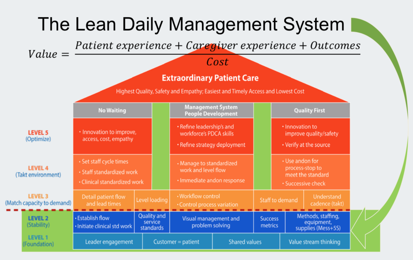 Lean Deployment Strategy and success stories