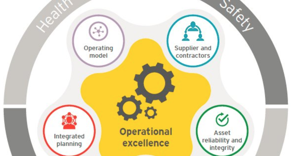 Implementing a Culture of Safety and Operational Excellence